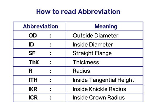 How to read Abbreviation